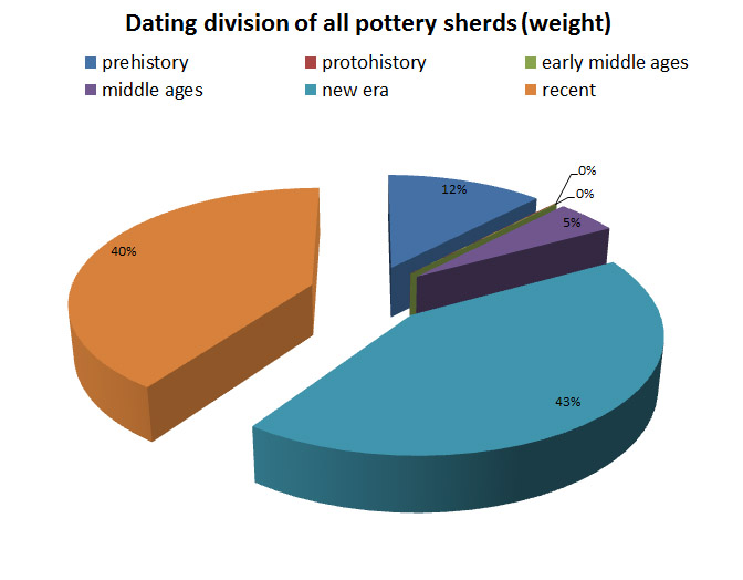 Dating of the pottery fragments.